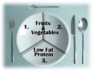 zone-diet-portions
